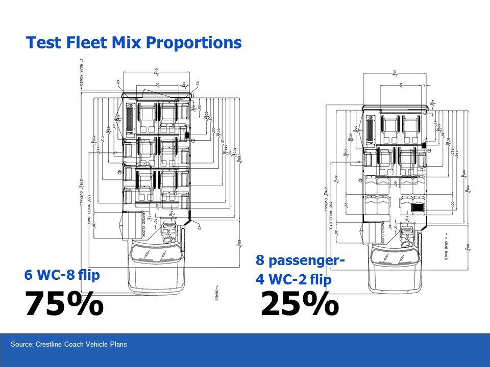 6 WC-8 flip Source: Crestline Coach Vehicle Plans 75%25% Test Fleet Mix Proportions 8 passenger- 4 WC-2 flip