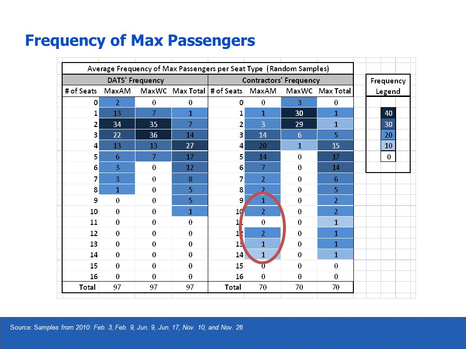 Source: Samples from 2010: Feb. 3, Feb. 9, Jun. 9, Jun. 17, Nov. 10, and Nov. 26 Frequency of Max Passengers
