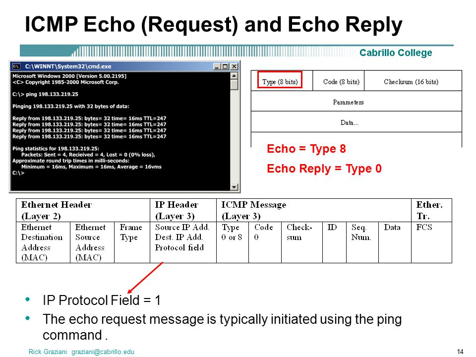 Rick Graziani graziani@cabrillo.edu14 ICMP Echo (Request) and Echo Reply IP Protocol Field = 1 The echo request message is typically initiated using the ping command.