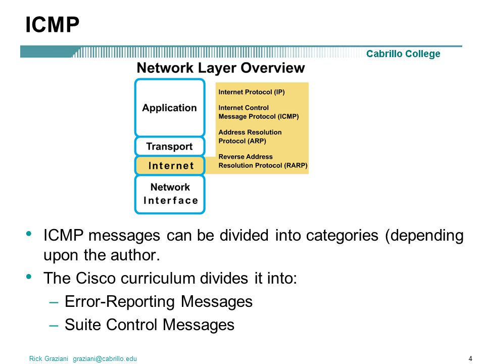 Rick Graziani graziani@cabrillo.edu4 ICMP ICMP messages can be divided into categories (depending upon the author.