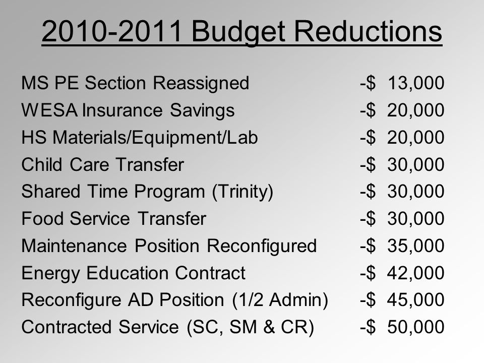 2010-2011 Budget Reductions MS PE Section Reassigned-$ 13,000 WESA Insurance Savings-$ 20,000 HS Materials/Equipment/Lab -$ 20,000 Child Care Transfer-$ 30,000 Shared Time Program (Trinity)-$ 30,000 Food Service Transfer-$ 30,000 Maintenance Position Reconfigured-$ 35,000 Energy Education Contract-$ 42,000 Reconfigure AD Position (1/2 Admin)-$ 45,000 Contracted Service (SC, SM & CR)-$ 50,000