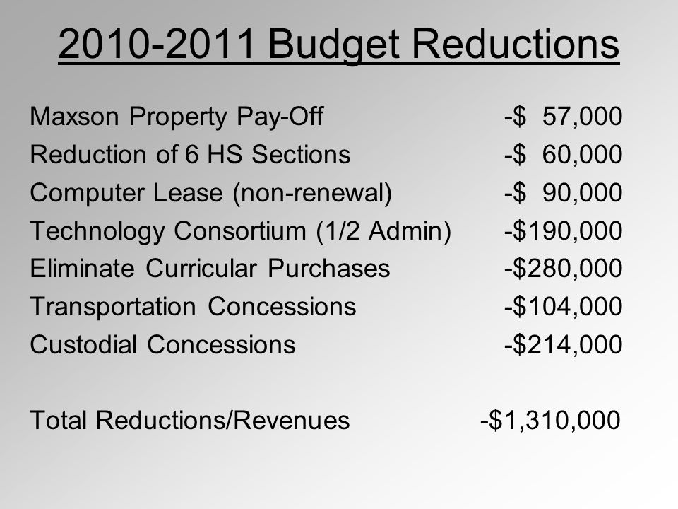 2010-2011 Budget Reductions Maxson Property Pay-Off-$ 57,000 Reduction of 6 HS Sections-$ 60,000 Computer Lease (non-renewal) -$ 90,000 Technology Consortium (1/2 Admin)-$190,000 Eliminate Curricular Purchases-$280,000 Transportation Concessions-$104,000 Custodial Concessions-$214,000 Total Reductions/Revenues -$1,310,000