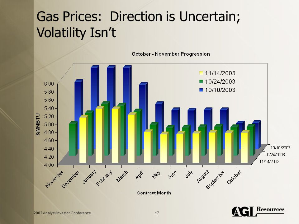 2003 Analyst/Investor Conference17 Gas Prices: Direction is Uncertain; Volatility Isn't