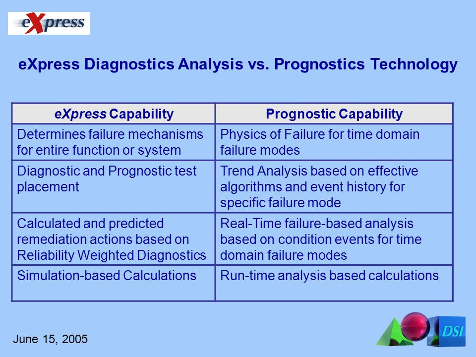 June 15, 2005 eXpress CapabilityPrognostic Capability Determines failure mechanisms for entire function or system Physics of Failure for time domain failure modes Diagnostic and Prognostic test placement Trend Analysis based on effective algorithms and event history for specific failure mode Calculated and predicted remediation actions based on Reliability Weighted Diagnostics Real-Time failure-based analysis based on condition events for time domain failure modes Simulation-based CalculationsRun-time analysis based calculations eXpress Diagnostics Analysis vs.