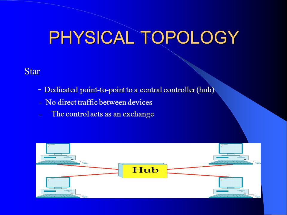PHYSICAL TOPOLOGY Star - Dedicated point-to-point to a central controller (hub) - No direct traffic between devices – The control acts as an exchange