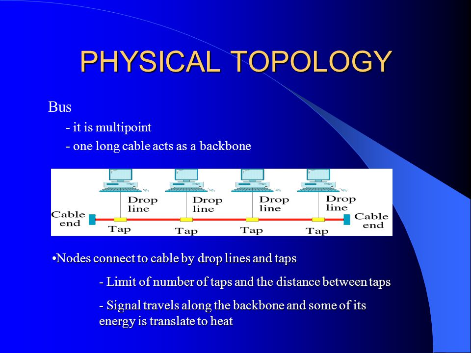 PHYSICAL TOPOLOGY Bus - it is multipoint - one long cable acts as a backbone Nodes connect to cable by drop lines and tapsNodes connect to cable by drop lines and taps - Limit of number of taps and the distance between taps - Signal travels along the backbone and some of its energy is translate to heat