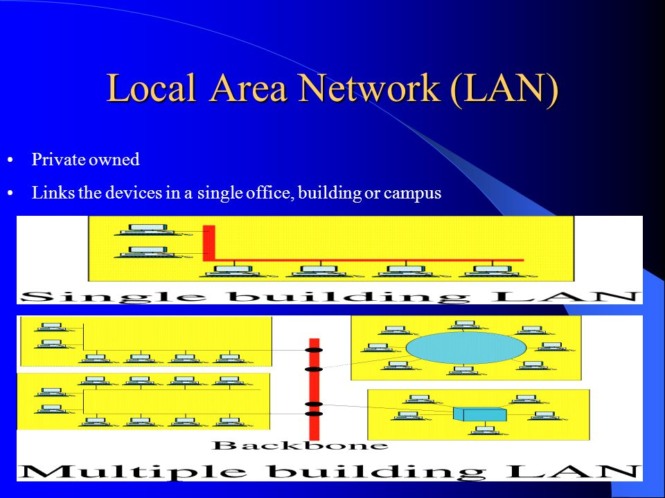 Local Area Network (LAN) Private owned Links the devices in a single office, building or campus