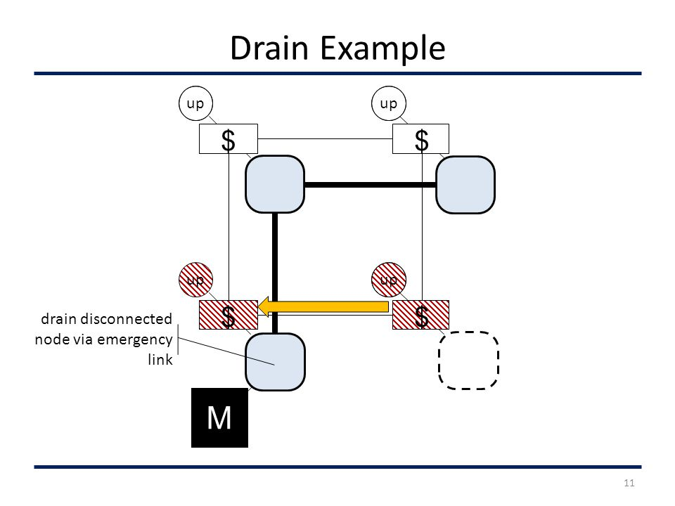 Drain Example up $ M $ $ $ drain disconnected node via emergency link 11