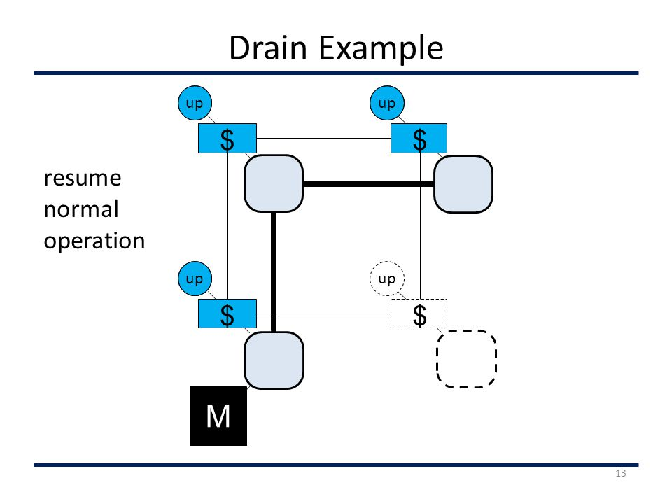 Drain Example up $ M $ $ resume normal operation 13 up $
