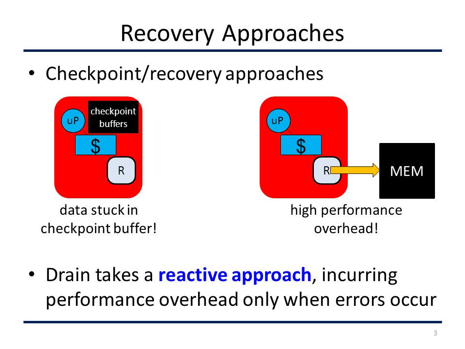 Recovery Approaches Checkpoint/recovery approaches Drain takes a reactive approach, incurring performance overhead only when errors occur 3 R uP $ checkpoint buffers data stuck in checkpoint buffer.