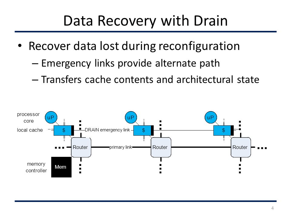 Data Recovery with Drain Recover data lost during reconfiguration – Emergency links provide alternate path – Transfers cache contents and architectural state primary link Mem uP $ Router uP $ uP $.......................................