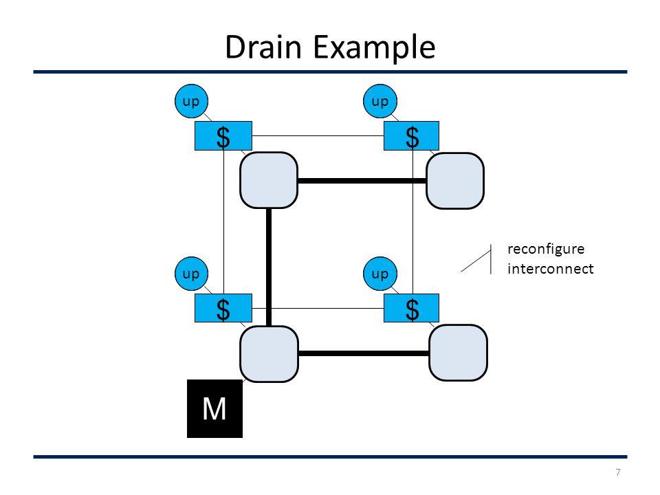 Drain Example up $ M $ $ $ 7 reconfigure interconnect