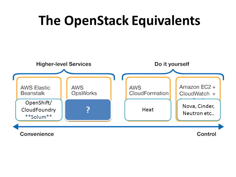 The OpenStack Equivalents OpenShift/ CloudFoundry **Solum** Heat Nova, Cinder, Neutron etc.. ? ?