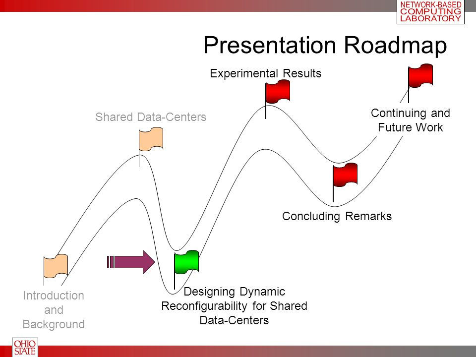 Presentation Roadmap Introduction and Background Shared Data-Centers Designing Dynamic Reconfigurability for Shared Data-Centers Experimental Results Concluding Remarks Continuing and Future Work