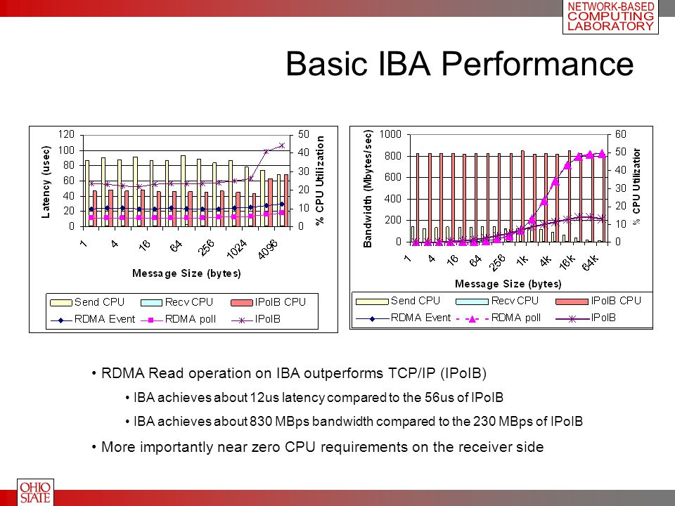 Basic IBA Performance RDMA Read operation on IBA outperforms TCP/IP (IPoIB) IBA achieves about 12us latency compared to the 56us of IPoIB IBA achieves