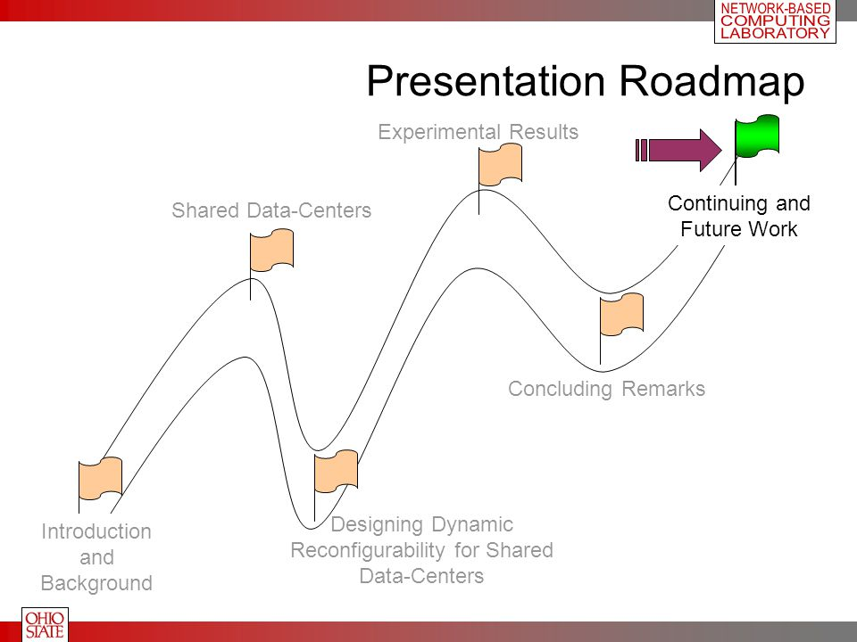 Presentation Roadmap Introduction and Background Shared Data-Centers Designing Dynamic Reconfigurability for Shared Data-Centers Experimental Results