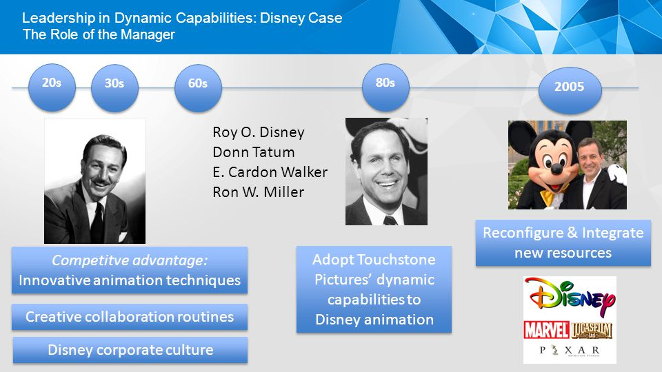 Leadership in Dynamic Capabilities: Disney Case The Role of the Manager 20s 30s 60s 80s 2005 Roy O.