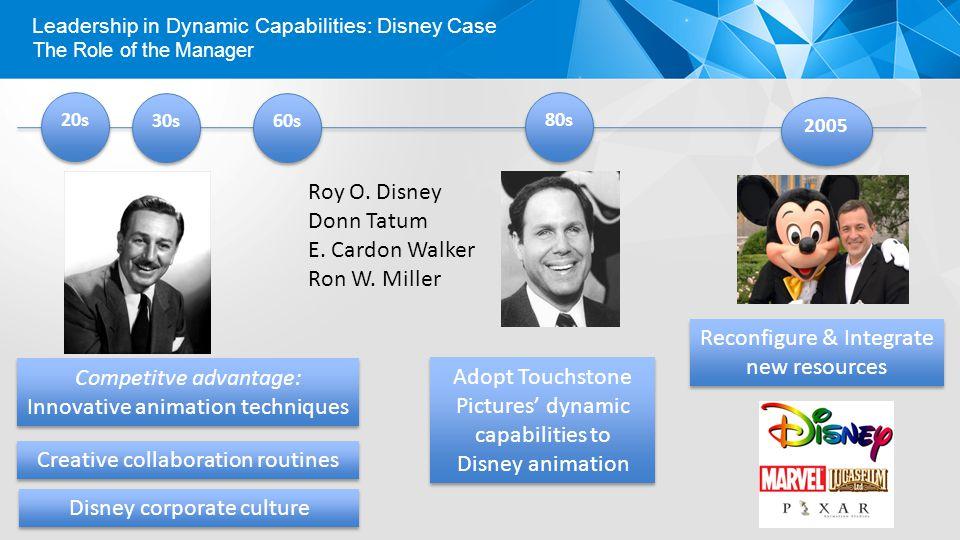 Leadership in Dynamic Capabilities: Disney Case The Role of the Manager 20s 30s 60s 80s 2005 Roy O. Disney Donn Tatum E. Cardon Walker Ron W. Miller D