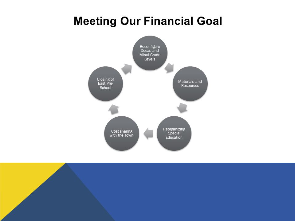 Meeting Our Financial Goal Reconfigure Decas and Minot Grade Levels Materials and Resources Reorganizing Special Education Cost sharing with the Town Closing of East Pre- School