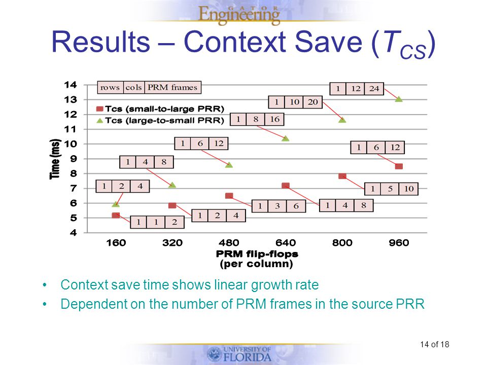 14 of 18 Context save time shows linear growth rate Dependent on the number of PRM frames in the source PRR Results – Context Save (T CS ) (per column)