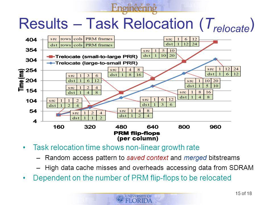 15 of 18 Task relocation time shows non-linear growth rate –Random access pattern to saved context and merged bitstreams –High data cache misses and overheads accessing data from SDRAM Dependent on the number of PRM flip-flops to be relocated Results – Task Relocation (T relocate ) (per column)