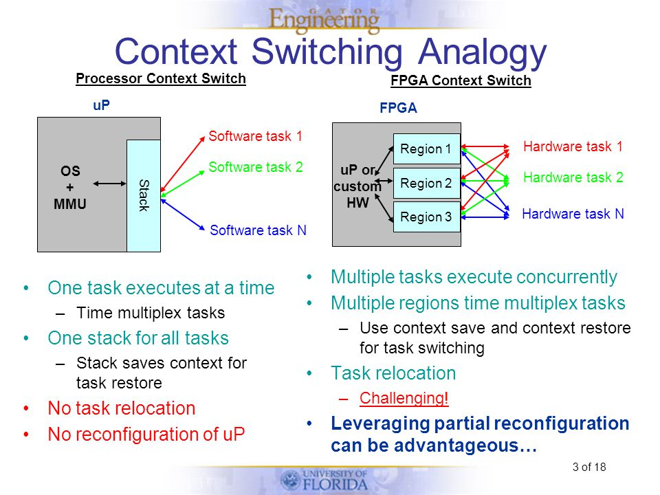 3 of 18 Context Switching Analogy Multiple tasks execute concurrently Multiple regions time multiplex tasks –Use context save and context restore for task switching Task relocation –Challenging.