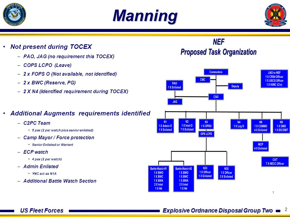 US Fleet Forces Explosive Ordnance Disposal Group Two Reporting / Training CCIRs not established Watch Turnover Procedures established Intel JQR need to be updated Basic Intelligence templates not built CUB Template Battle Rhythm Muster / PERSTEMPO Daily Input to HQ DIMS Tent inventory check list Pack out list CONOPS / OPORD 3 Chat/CENTRIX familiarization training