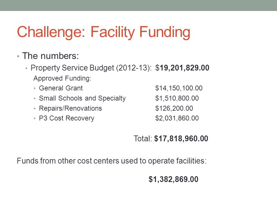 Challenge: Facility Funding The numbers: Property Service Budget (2012-13):$19,201,829.00 Approved Funding: General Grant$14,150,100.00 Small Schools and Specialty$1,510,800.00 Repairs/Renovations$126,200.00 P3 Cost Recovery$2,031,860.00 Total: $17,818,960.00 Funds from other cost centers used to operate facilities: $1,382,869.00