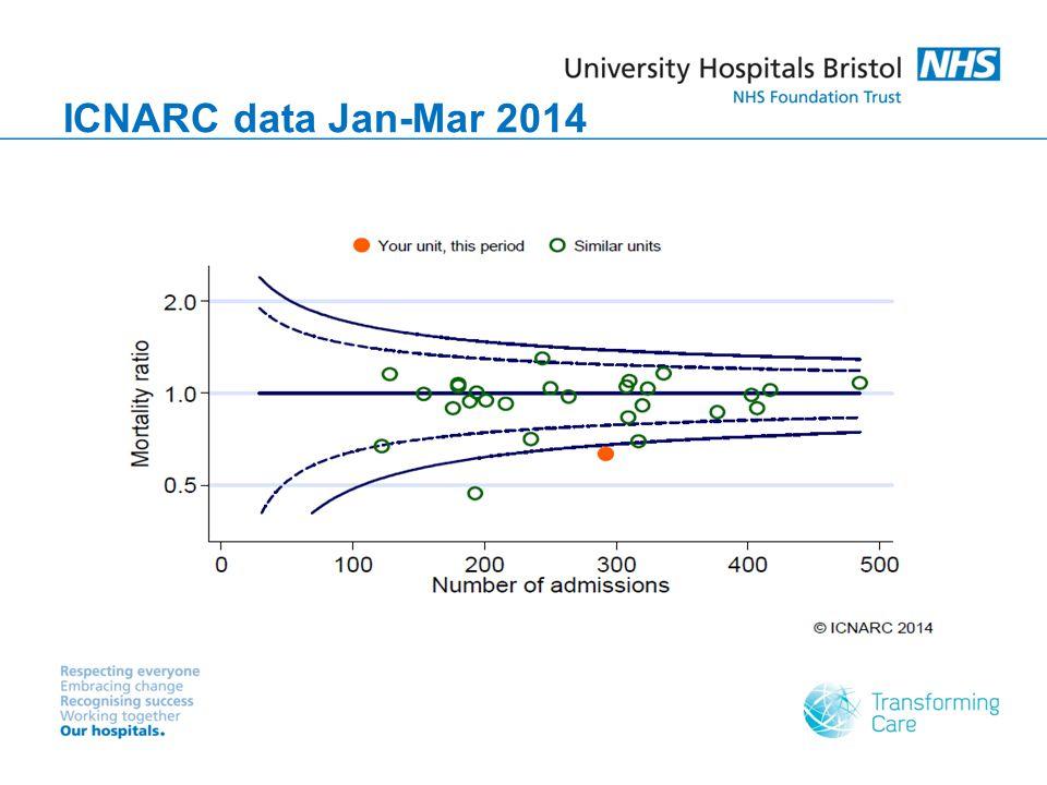 ICNARC data Jan-Mar 2014