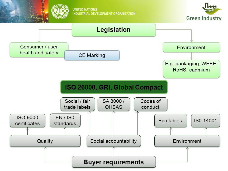 Legislation Consumer / user health and safety Consumer / user health and safety Environment E.g.