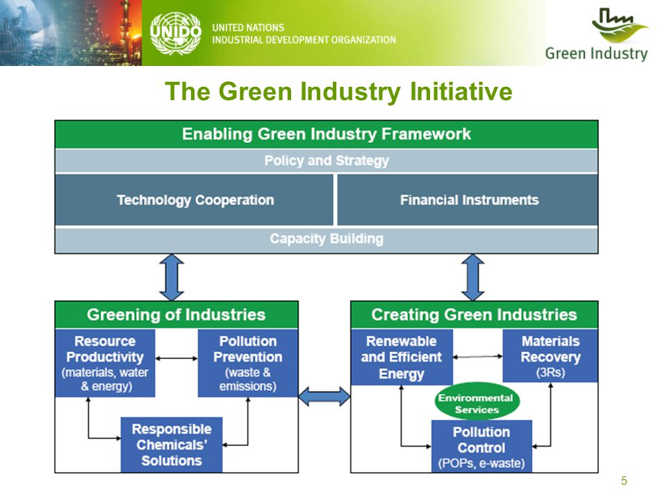 The Green Industry Initiative 5