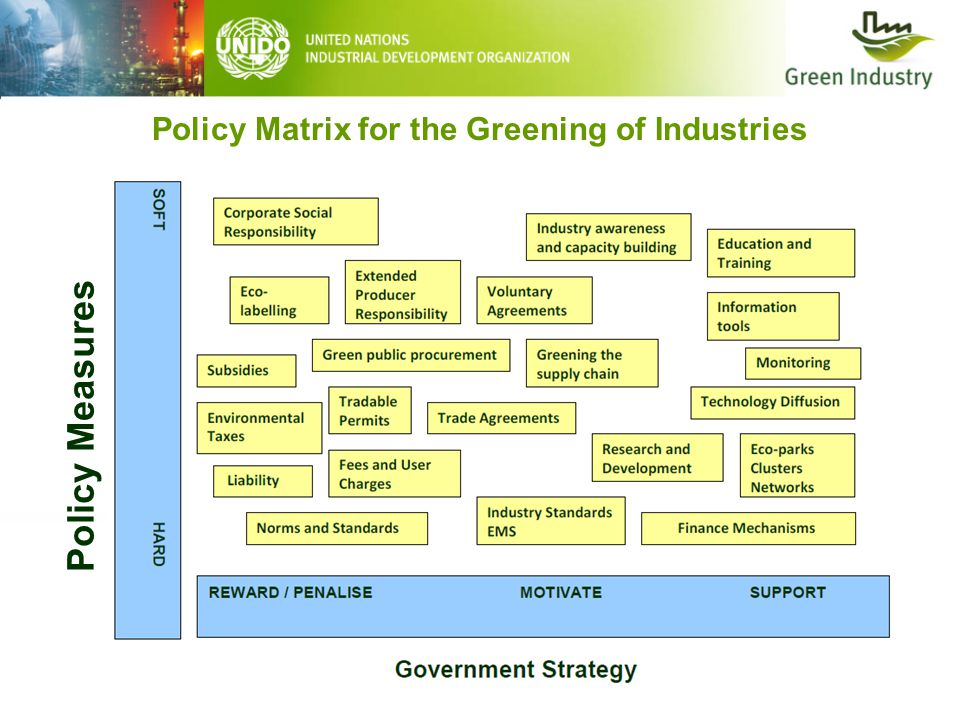 Policy Matrix for the Greening of Industries Policy Measures