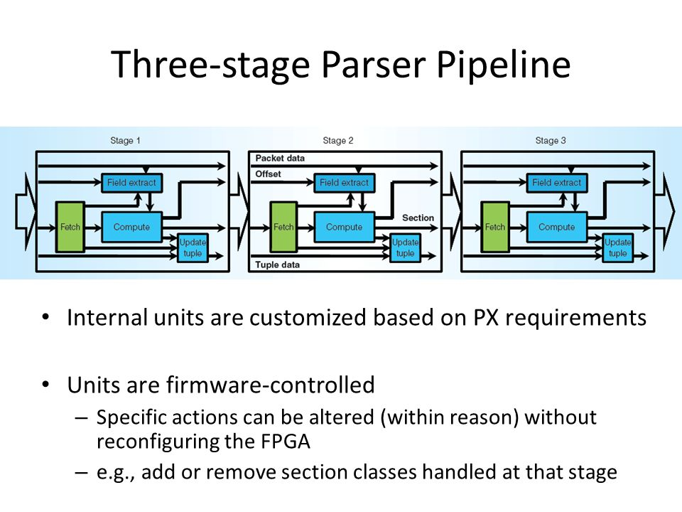 Three-stage Parser Pipeline Internal units are customized based on PX requirements Units are firmware-controlled – Specific actions can be altered (wi
