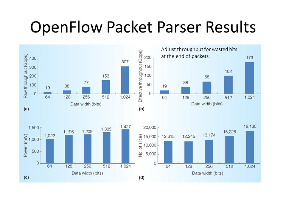 OpenFlow Packet Parser Results Adjust throughput for wasted bits at the end of packets