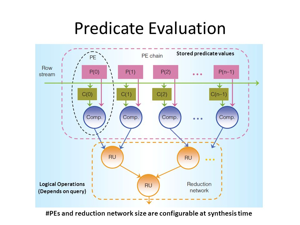 Predicate Evaluation Stored predicate values Logical Operations (Depends on query) #PEs and reduction network size are configurable at synthesis time