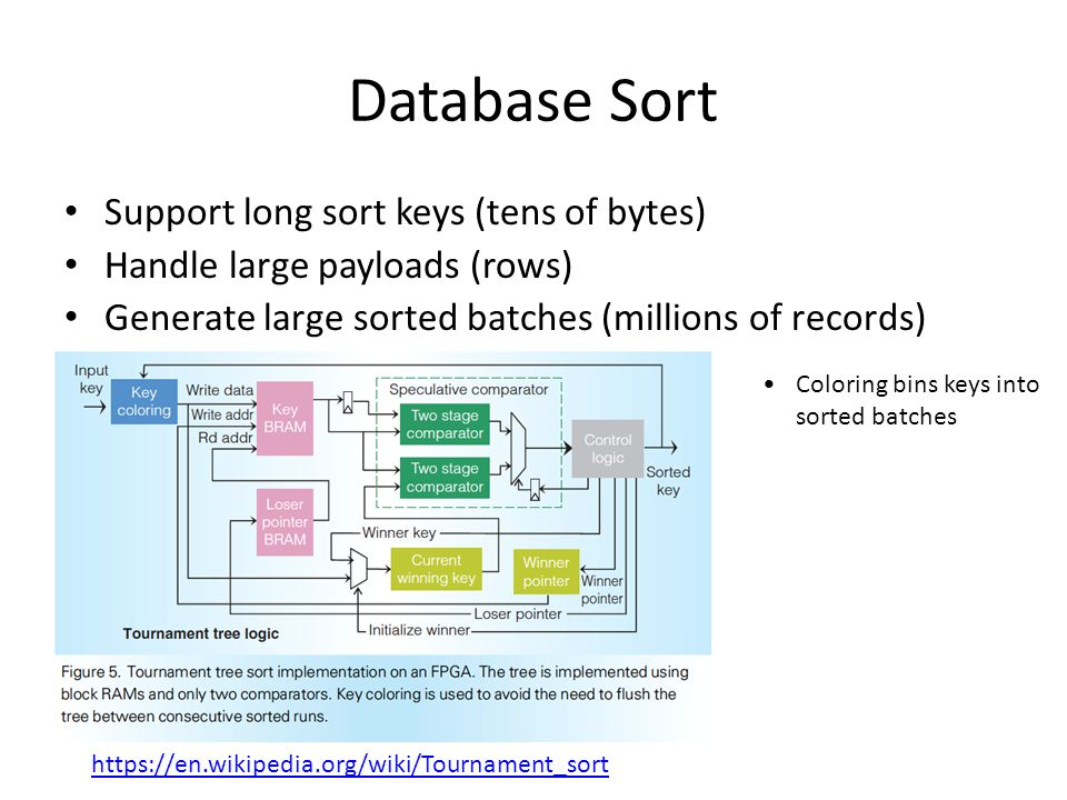 Database Sort Support long sort keys (tens of bytes) Handle large payloads (rows) Generate large sorted batches (millions of records) Coloring bins ke