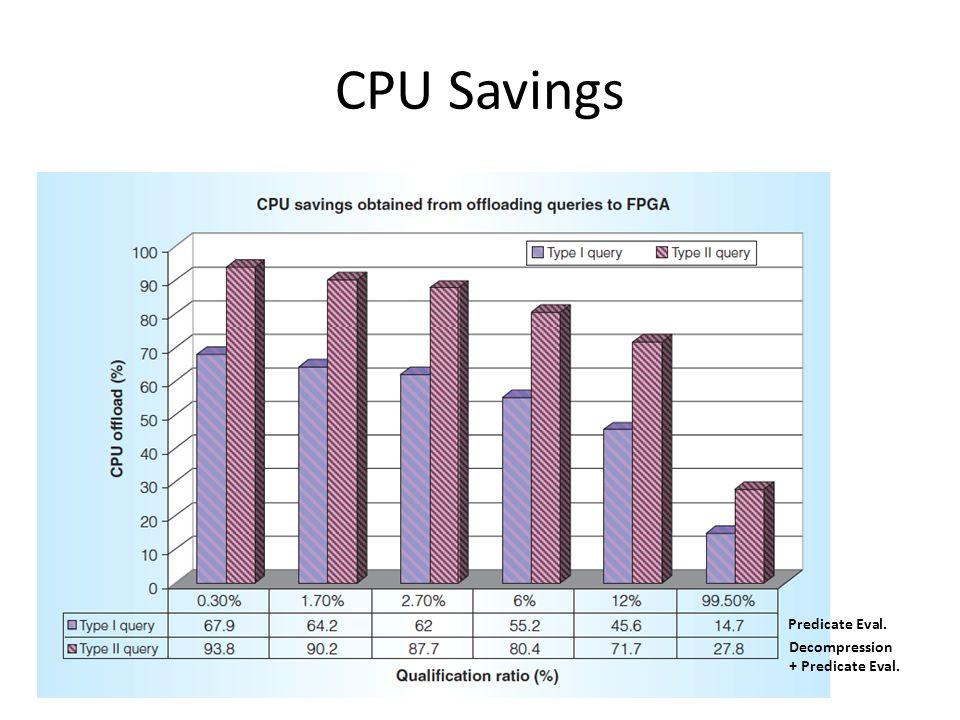 CPU Savings Predicate Eval. Decompression + Predicate Eval.