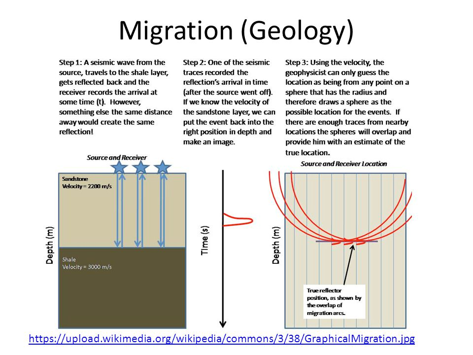 Migration (Geology) https://upload.wikimedia.org/wikipedia/commons/3/38/GraphicalMigration.jpg