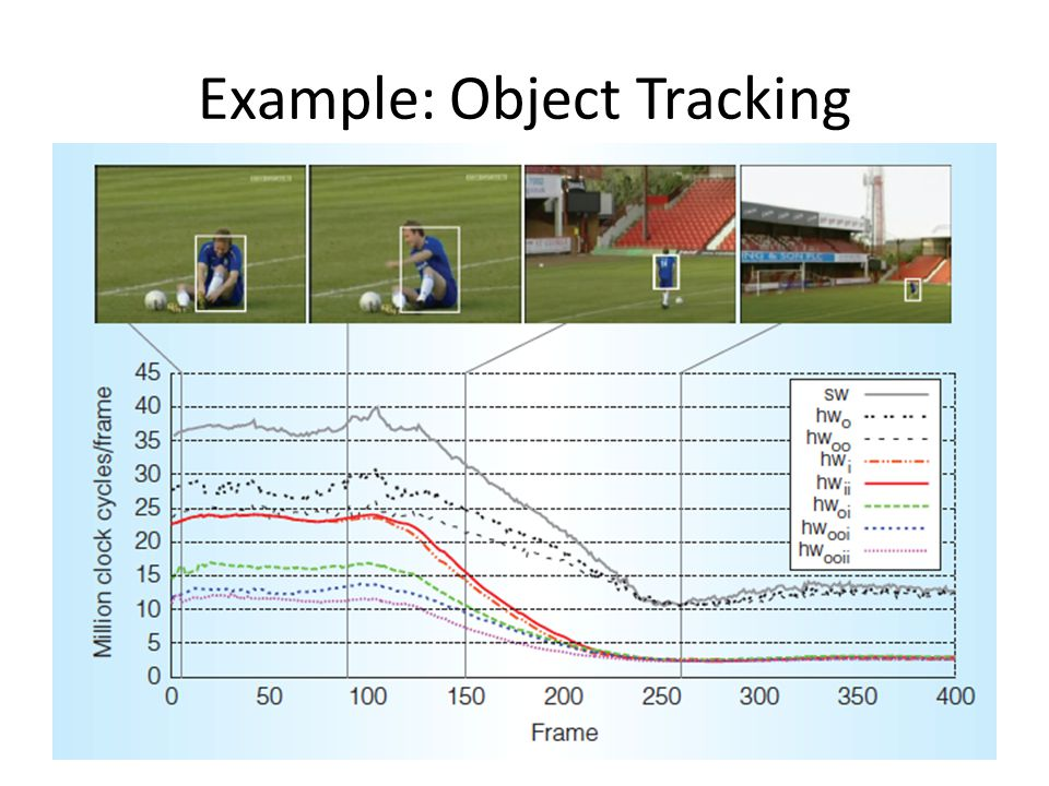 Example: Object Tracking