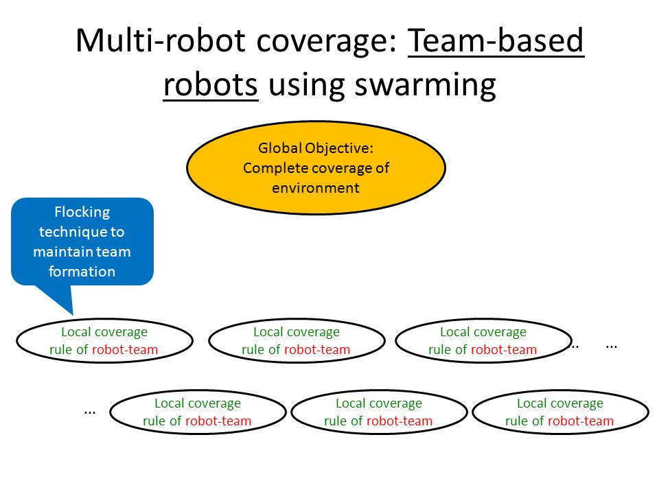 Multi-robot coverage: Team-based robots using swarming Global Objective: Complete coverage of environment Local coverage rule of robot-team...