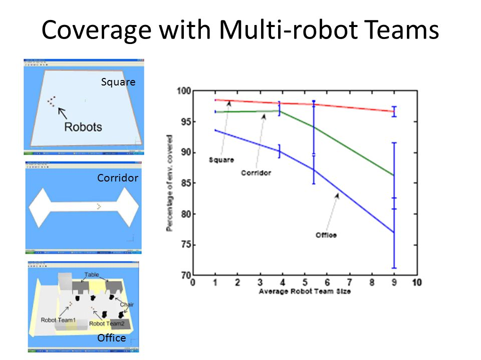 Coverage with Multi-robot Teams Square Corridor Office
