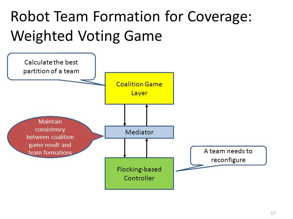Robot Team Formation for Coverage: Weighted Voting Game Coalition Game Layer Flocking-based Controller Mediator A team needs to reconfigure Calculate the best partition of a team Maintain consistency between coalition game result and team formations 17