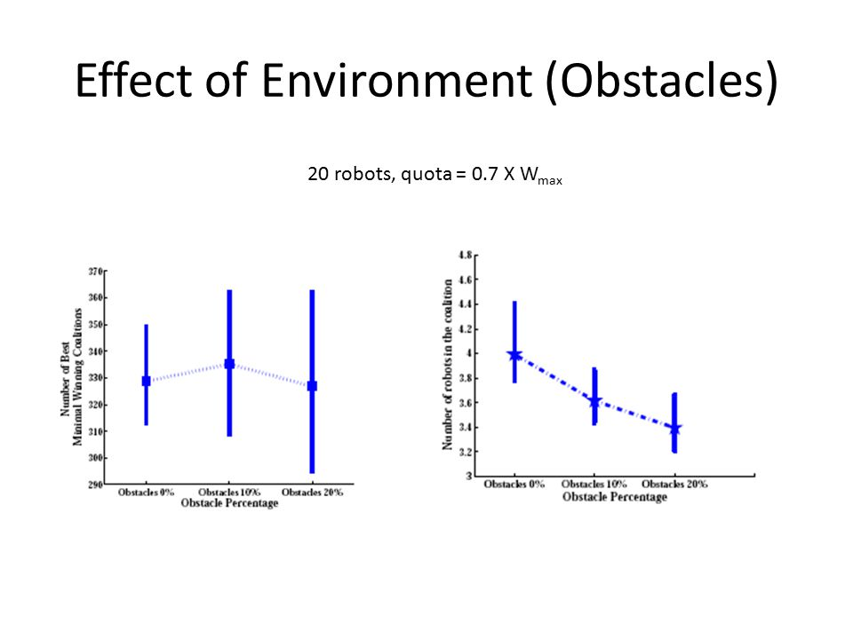 Effect of Environment (Obstacles) 20 robots, quota = 0.7 X W max