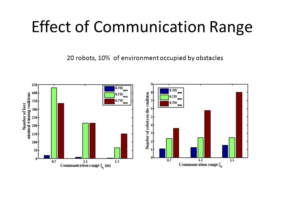 Effect of Communication Range 20 robots, 10% of environment occupied by obstacles