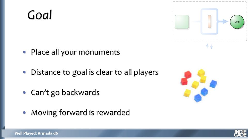 Place all your monumentsPlace all your monuments Distance to goal is clear to all playersDistance to goal is clear to all players Can't go backwardsCan't go backwards Moving forward is rewardedMoving forward is rewarded Goal