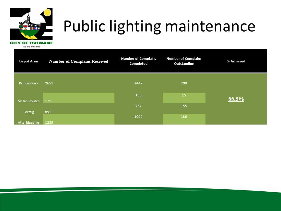 Public lighting maintenance Depot Area Number of Complains Received Number of Complains Completed Number of Complains Outstanding % Achieved Princes Park26512447200 88,5% Metro-Routes171 15515 Fortsig891 737155 Atteridgeville1229 1092136