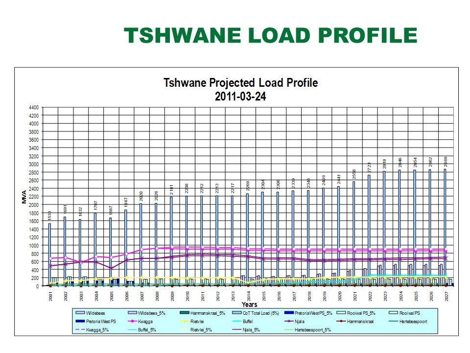 TSHWANE LOAD PROFILE