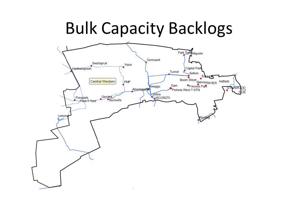 Bulk Capacity Backlogs