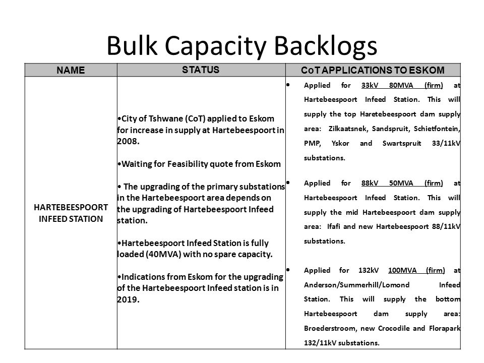Bulk Capacity Backlogs NAME STATUS CoT APPLICATIONS TO ESKOM HARTEBEESPOORT INFEED STATION City of Tshwane (CoT) applied to Eskom for increase in supply at Hartebeespoort in 2008.