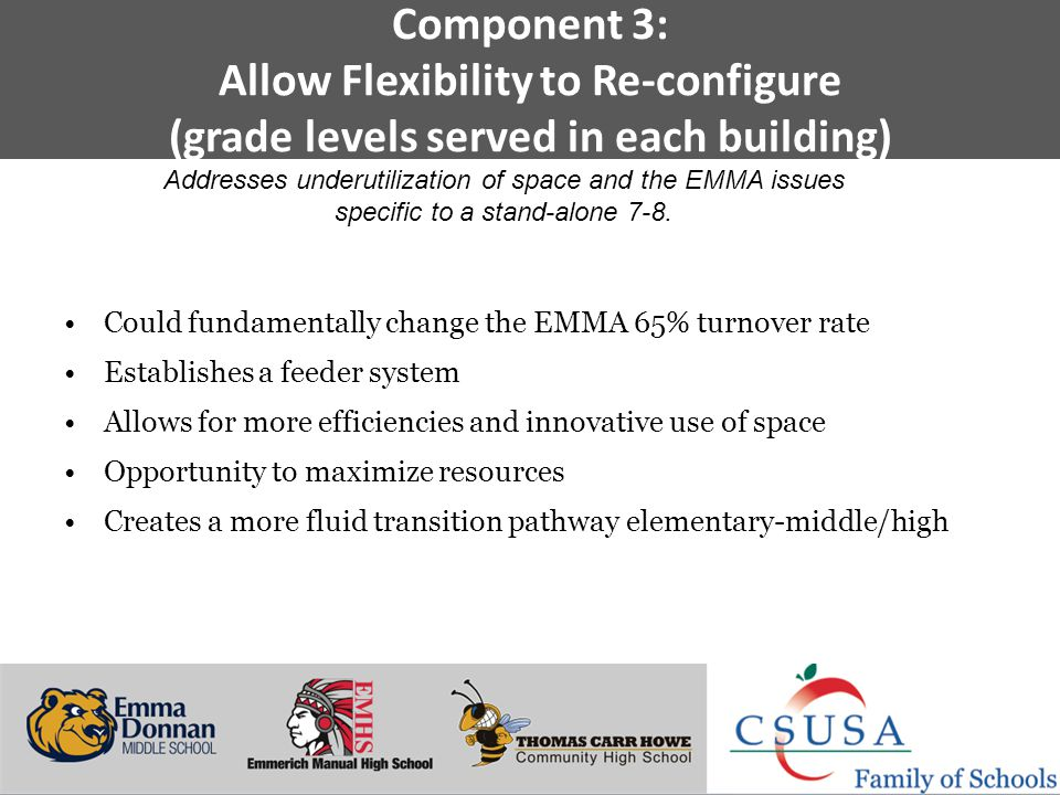 Putting Students First - www.charterschoolsusa.com Component 3: Allow Flexibility to Re-configure (grade levels served in each building) Could fundamentally change the EMMA 65% turnover rate Establishes a feeder system Allows for more efficiencies and innovative use of space Opportunity to maximize resources Creates a more fluid transition pathway elementary-middle/high Addresses underutilization of space and the EMMA issues specific to a stand-alone 7-8.